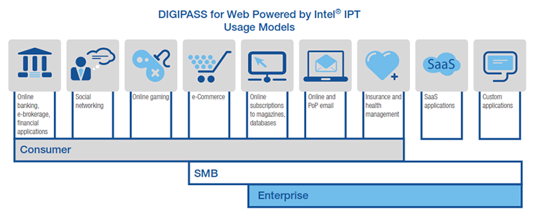 IPT Usage Models DIGIPASS for Web Powered by Intel