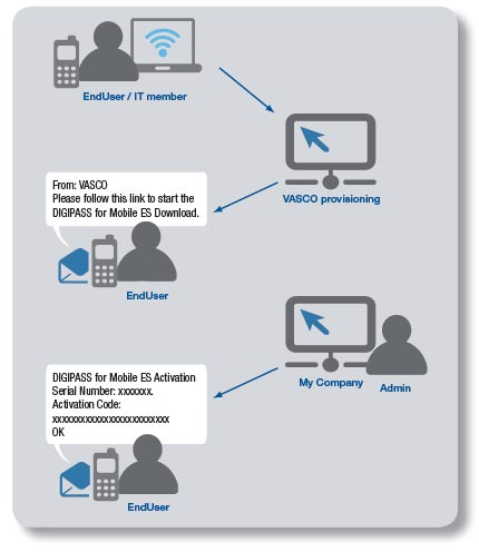 Enterprise Security: Vasco Digipass For Mobile Enterprise Security